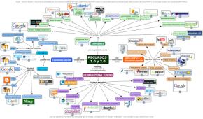 Más de 1000 herramientas web que podemos probar parcialmente o usar completamente sin registrarnos